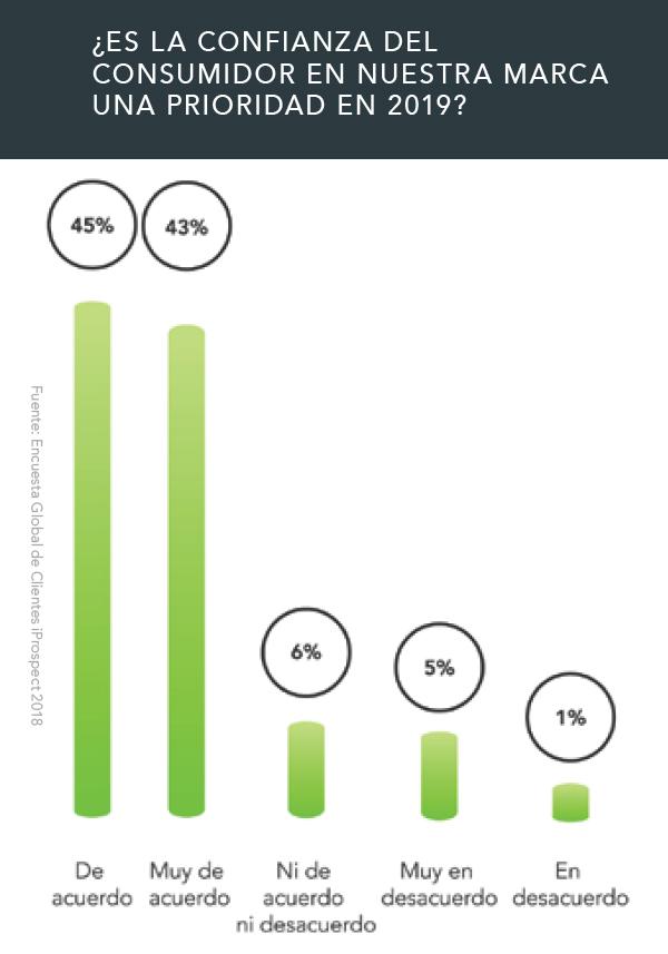 """La """"Confianza"""" de los consumidores será prioridad para los especialistas en marketing en este 2019"""
