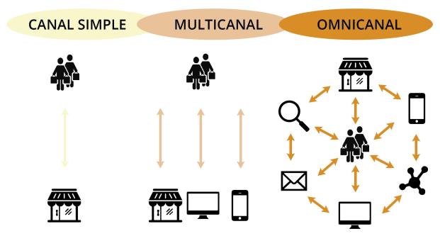 El Marketing Omnicanal
