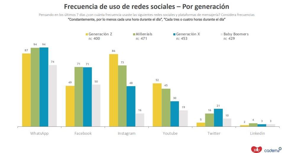 uso redes sociales por generación