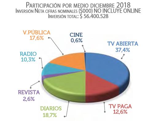 participación por medio diciembre