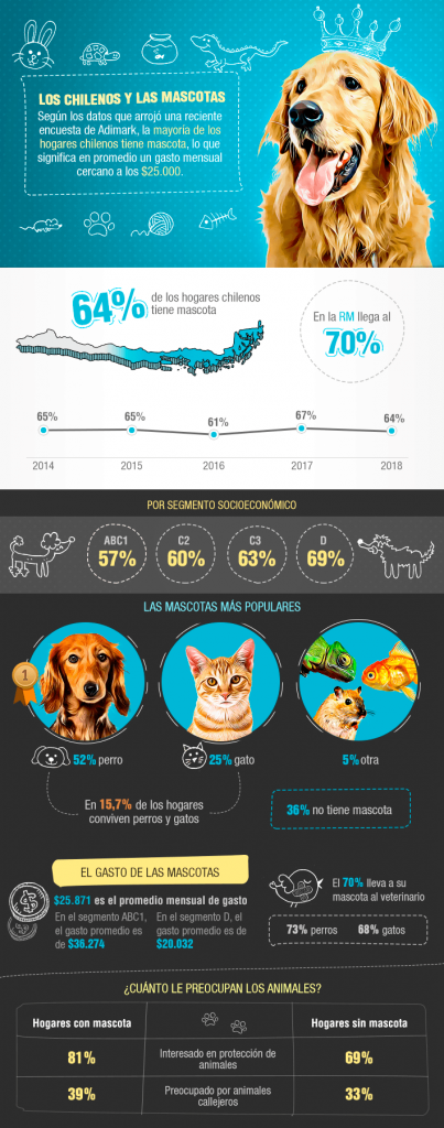 El boom del e-commerce de artículos para mascotas