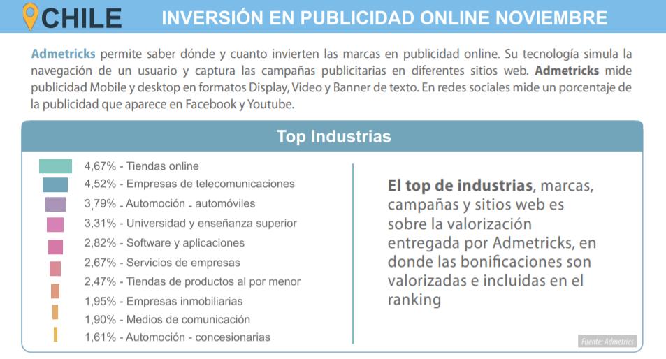 inversión en publicidad online