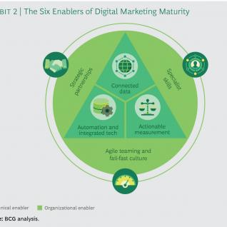 Imagen de la Nota: El nuevo desafío a los equipos de Marketing Digital
