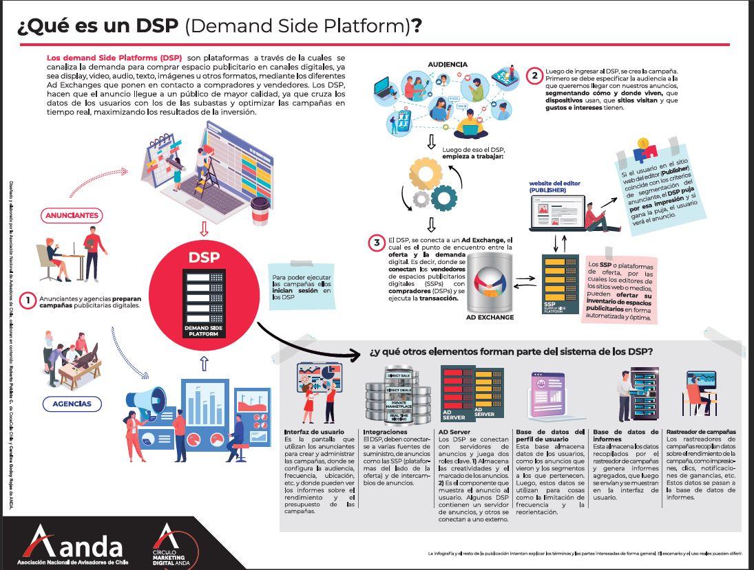 ¿Qué es un DSP?