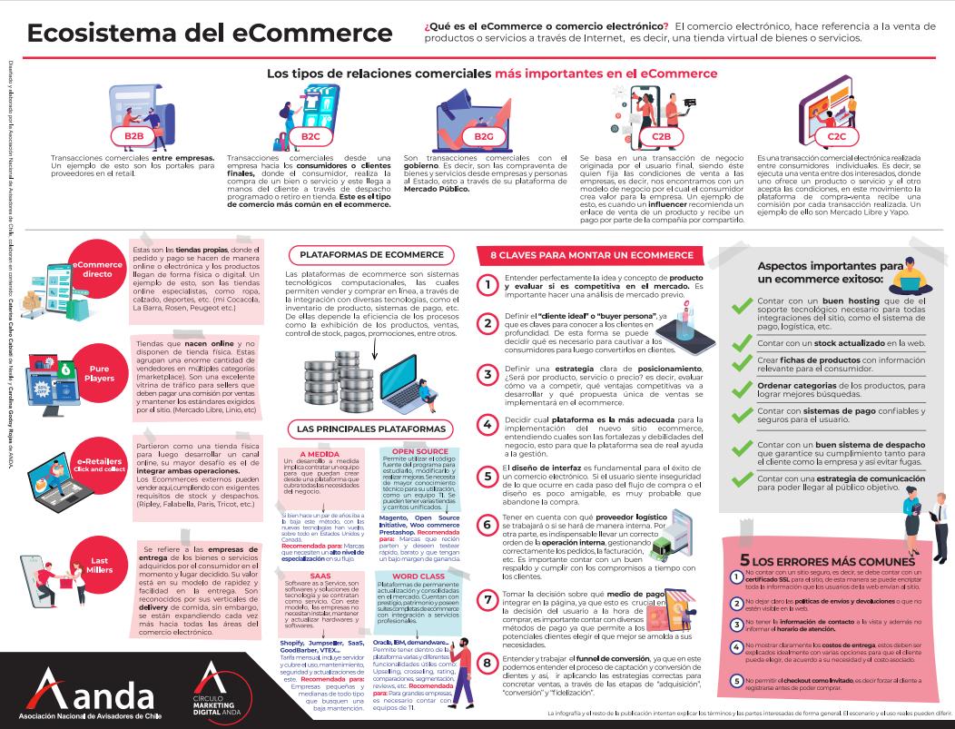 Ecosistema del eCommerce