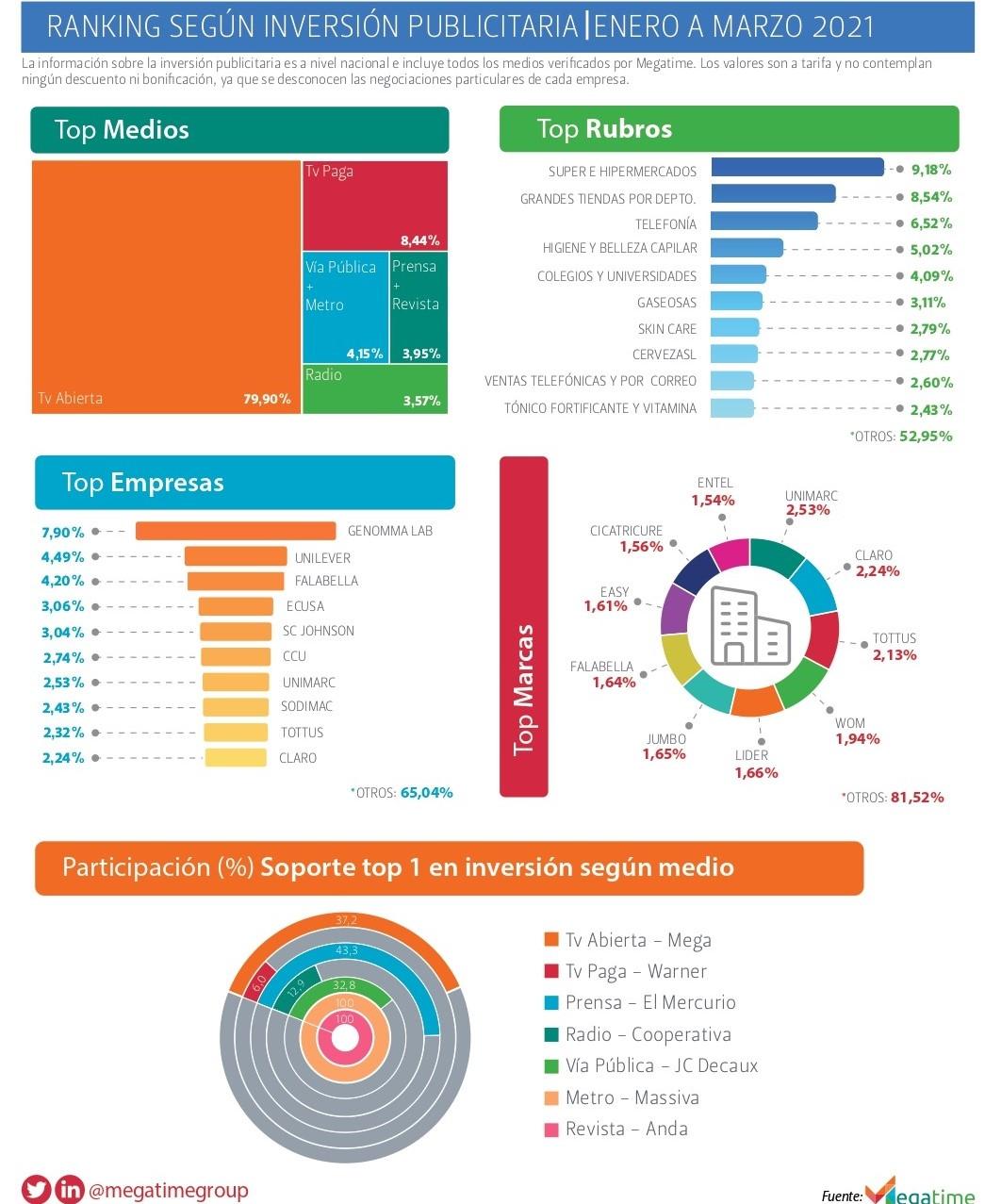 Ranking según inversión publicitaria Enero a Marzo 2021
