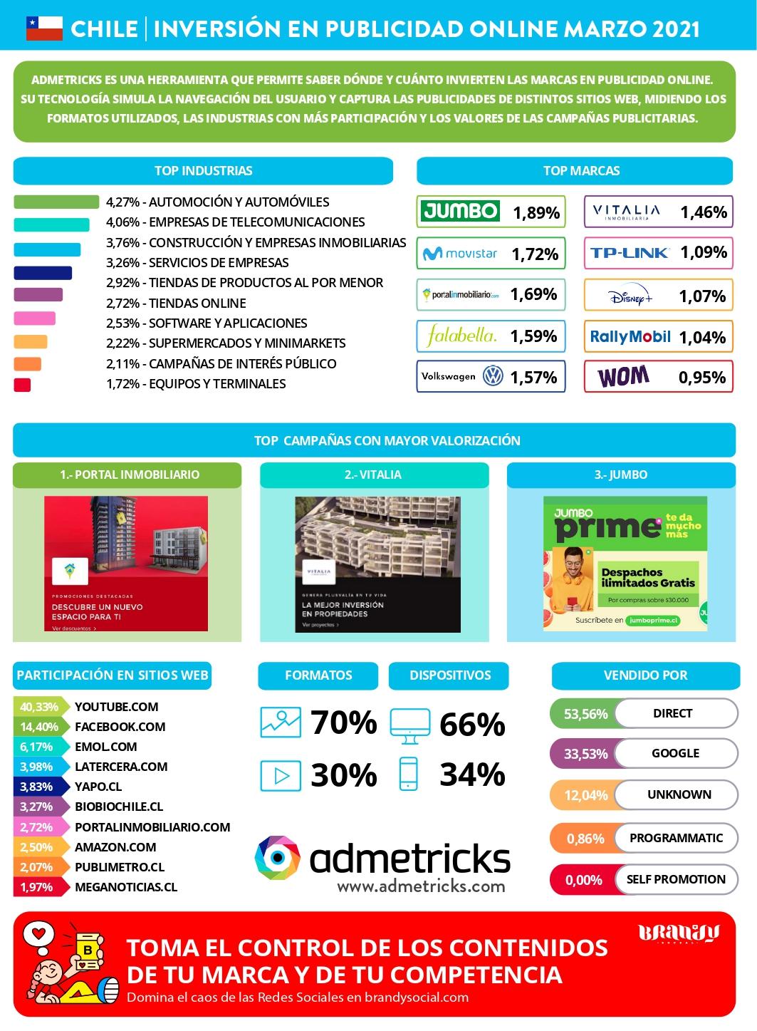 Inversión en publicidad online Marzo 2021
